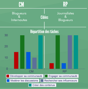 Infographie- RPvsCM