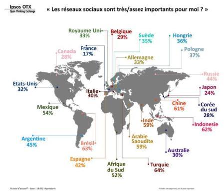 Connexions des français aux réseaux